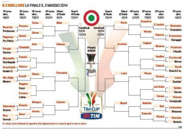Finale Coppa Italia, la data è un rebus: tutto dipende dal cammino in Europa League di Napoli e Fiorentina