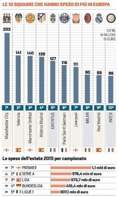 squadra spendono di più in europa