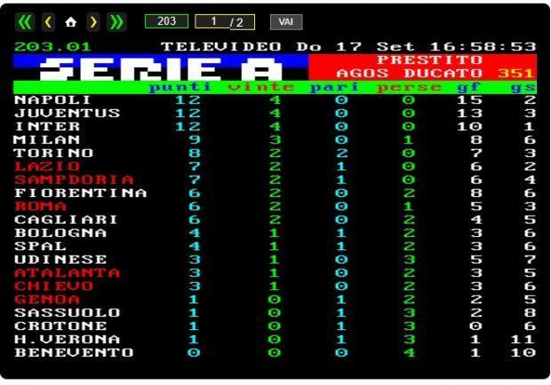 FOTOCLASSIFICA – Il Napoli in vetta. Gli azzurri riacciuffano Juve ed Inter