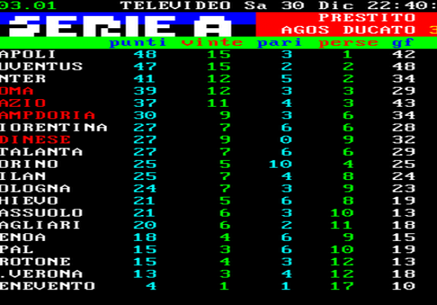 FOTO – Classifica serie A a termine del girone d'andata: fuga di Napoli e Juve