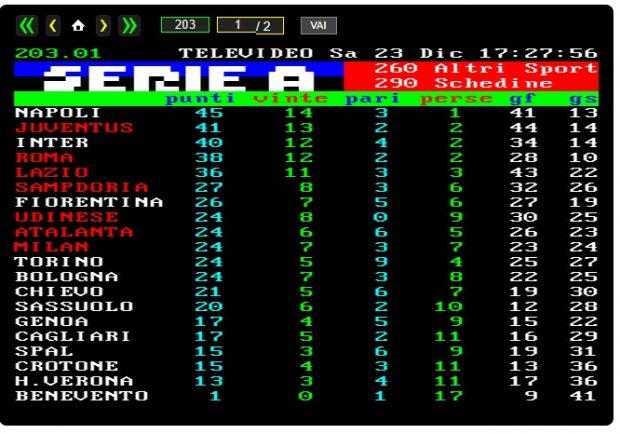 FOTO CLASSIFICA – Serie A, Napoli ancora in vetta. Si ferma l'Inter