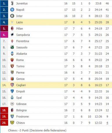Serie A Risultati E Classifica Bene Le Genovesi Ko Milan