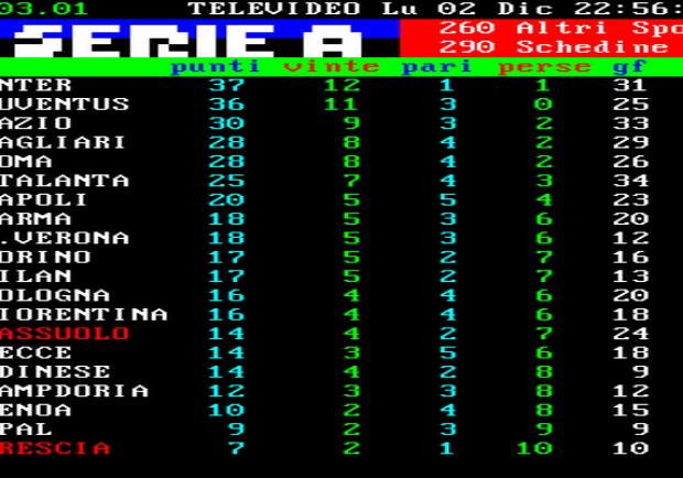 FOTO – Serie A, la classifica: il Cagliari raggiunge la Roma al quarto posto